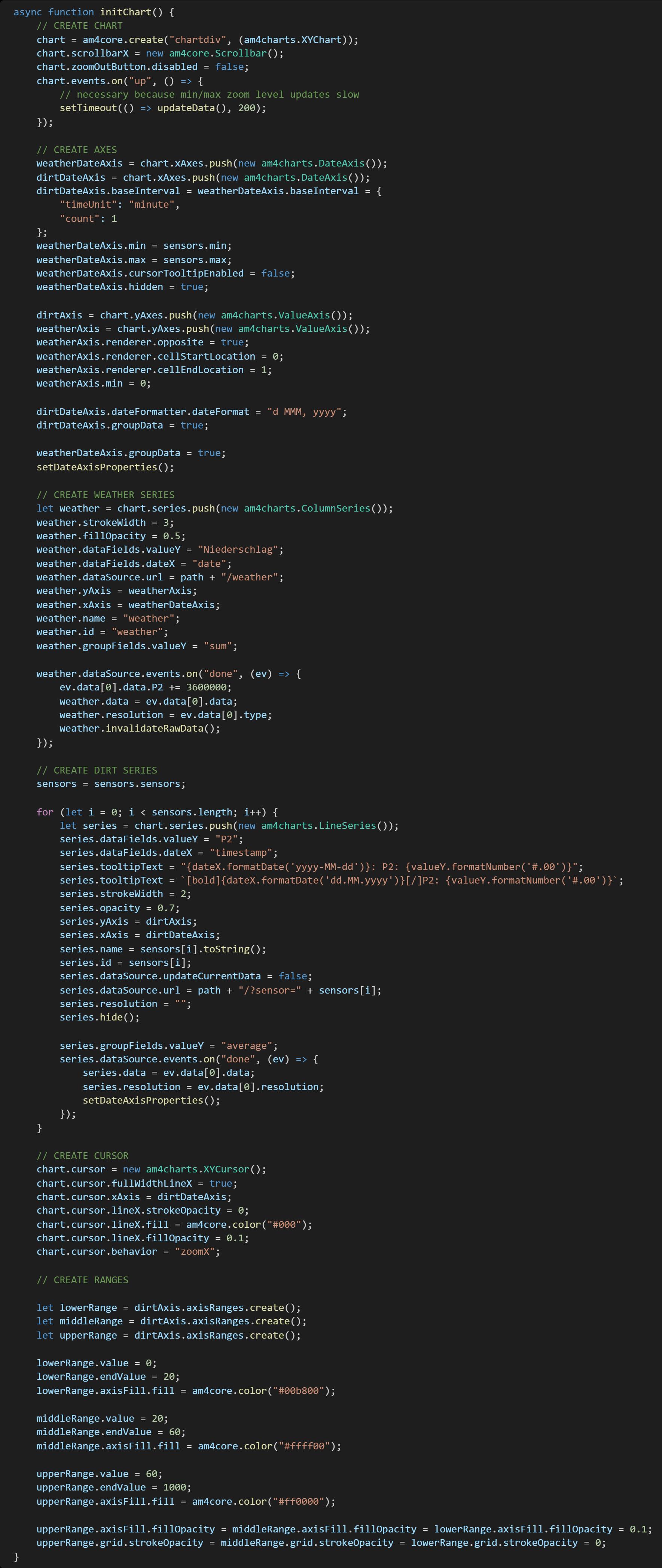 Quellcode, Frontend initiales Laden der amCharts Grafiken
